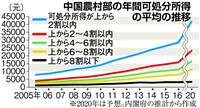 【経済インサイド】中国農村部「中間所得層拡大」で日本経済にも朗報?