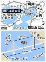 """明石海峡大橋淡路島で""""成人式"""" 徳島県知事「インバウンドに尽力」"""