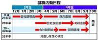 【経済インサイド】今の大学1年生の就活日程が東京五輪で変わるは本当か 他に狙いは?