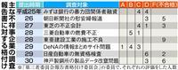 【神戸製鋼データ改竄】第三者委設置に及び腰 不祥事向き合う企業姿勢問われる