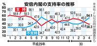 【産経・FNN合同世論調査】安倍内閣支持率続落38% 麻生財務相「辞任すべきだ」<「辞…