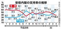 【産経・FNN合同世論調査】主要メディアの内閣支持率 いずれも続落