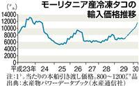 【経済インサイド】タコの価格がうなぎ上り 「庶民の味」が「高根の花」に!?