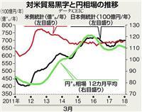 【田村秀男のお金は知っている】「為替条項」は日米通商を壊す 粘り強くトランプ政権を説得…