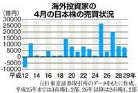 【経済インサイド】海外投資家の日本株売買 4月は18年連続の「買い越し」なるか