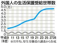 外国人の生活保護受給世帯数