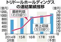 【経済インサイド】海外進出を加速する「丸亀製麺」トリドールの野望と死角