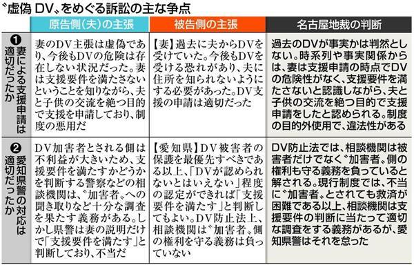 虚偽DV見逃しは違法 妻と愛知県に異例の賠償命令 名古屋地裁 支援悪用、父子関係絶つ