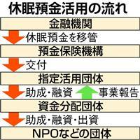 【経済インサイド】10年以上放置「休眠預金」が来秋にもNPOに活用…前例のない社会実験
