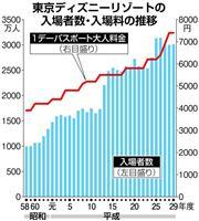 【経済インサイド】満足度低下の中…TDR拡張計画の「青写真」がなかなか見えないワケ