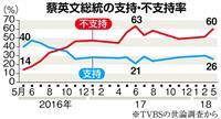 台湾・蔡英文政権が20日で発足2年 支持率低迷、望みは米国?