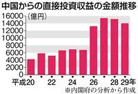 """【経済インサイド】""""中国頼み""""で判明した日本の「家計簿」のリスク 米の強硬姿勢が影"""