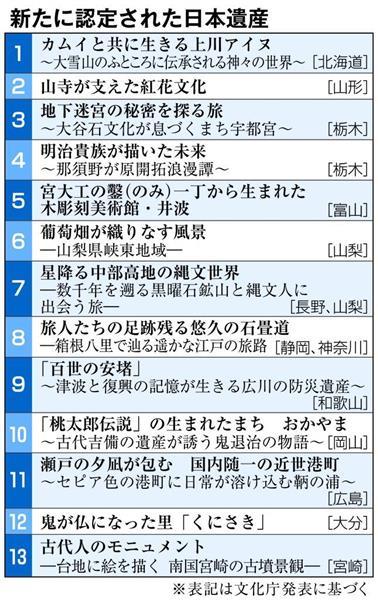 新たに認定された日本遺産