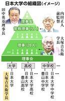 """【アメフット】日大学長が""""火消し""""会見 理事長どこ?再び炎上"""