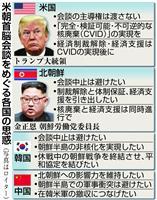 【激動・朝鮮半島】金正恩氏は「完全な非核化」に同意したのか 核兵器搬出が試金石、査察受…