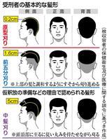 【関西の議論】受刑者への「頭髪指導」は違法? 髪を伸ばしたい男の訴えの行方は