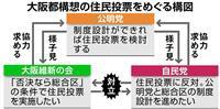 【大阪都構想】公明に「住民投票見送り」のシナリオ浮上…来春の統一地方選の結果次第