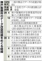 【神戸製鋼データ改竄】生産能力超え受注 東京地検・警視庁、本社など家宅捜索