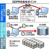 【高論卓説】EUで「GDPR」施行 超高額な制裁金、日本企業も対応を 古田利雄氏