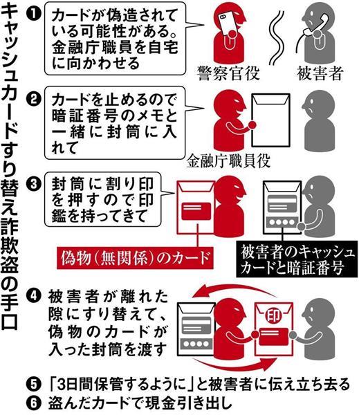 「キャッシュカード、偽造されています」…高齢者狙い「すり替え詐欺盗」、関西でも急増(1/2ページ) - 産経ニュース