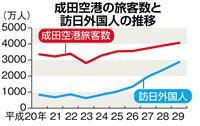 【日曜経済講座】開港40年の成田空港 新滑走路で新たな成長果たせ 論説委員 井伊重之