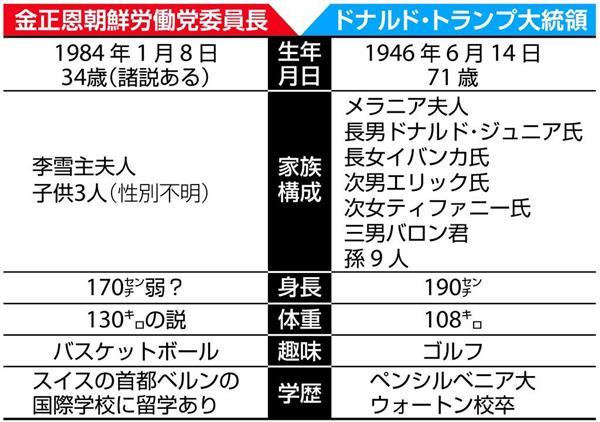 米朝首脳会談トランプ氏悪口得意なディールの名手 産経ニュース