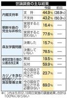 森友問題「未決着」78% 佐川氏不起訴「納得できず」は69% 共同通信世論調査
