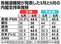 【産経・FNN合同世論調査】米朝会談後の内閣支持率、各社とも上昇