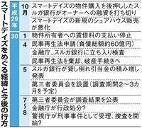 【経済インサイド】スルガ銀行処分のXデーはいつ 業務停止? 捜査機関も注視