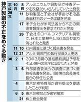 【神戸製鋼データ改竄】捜査、訴訟、巨額罰金も…神鋼にリスク山積