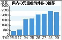 昨年度の児童虐待2368件 12年ぶり減 静岡県「依然として高水準」