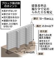 22校30カ所のブロック塀「不適合」 甲府市教委調査 37年放置「知っていた」