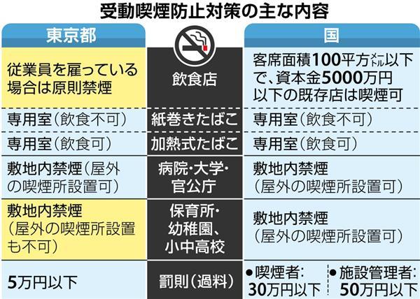 受動喫煙防止条例が成立 東京都、国より規制厳しく - 産経ニュース