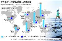 【激動ヨーロッパ】したたかEU…使い捨てプラ製品禁止は競争力強化の布石 海を守って世界…