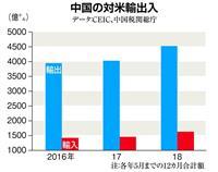 中国の対米輸出入 データ:CEIC、中国税関総庁