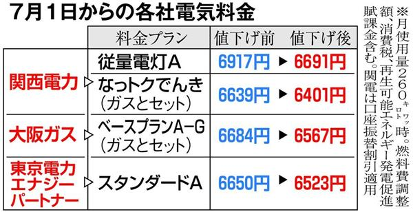 口座 振替 ガス 大阪