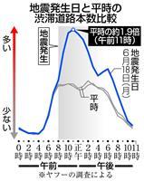 【大阪北部地震】大阪府内の渋滞2倍 ヤフー、カーナビアプリで分析