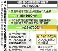 【オウム死刑執行】賠償訴訟、長期化の様相