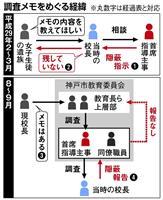 【西論】神戸市教委いじめメモ隠蔽 「子供第一」教育者の原点に返れ