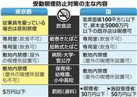 受動喫煙防止法成立 東京都は従業員の有無で規制 国より厳しく