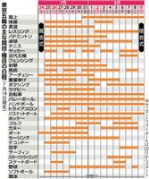【東京五輪】IOCで日程承認 競技日程、暑さ配慮 屋外種目は開始前倒し