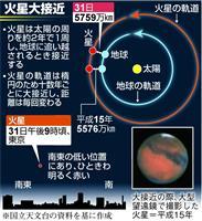 【火星大接近】15年ぶり火星大接近 ピークは31日、赤い輝き肉眼でもはっきり