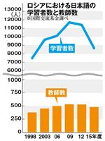 【今週の注目記事】漫画・アニメで日本語学習熱が高いロシア 最近は中国語に押され気味もW…