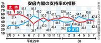 【産経・FNN合同世論調査】内閣支持率2・5ポイント下落 IRの経済効果「期待しない」…