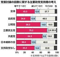 【産経・FNN合同世論調査】党首討論「回数増やすべきだ」45% 野党支持層で多数
