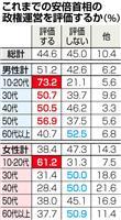 【産経・FNN合同世論調査】10~20代の安倍政権評価突出 景気・雇用環境改善影響か