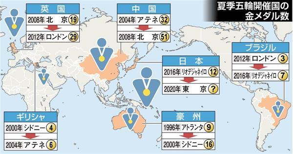 夏季五輪開催国の金メダル数