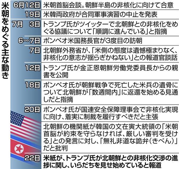 トランプ政権トランプ氏北との非核化交渉停滞にいら立ち 米紙報道