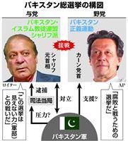 パキスタン野党伸張に軍部の影 「反腐敗」掲げ与党と接戦 25日に総選挙