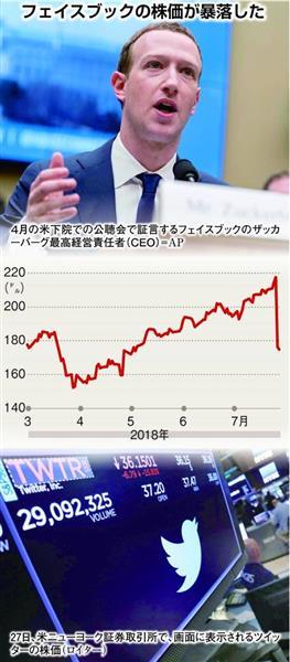 フェイスブック株価暴落 市場は...